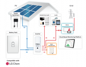 Sol Luna Solar battery backup solutions