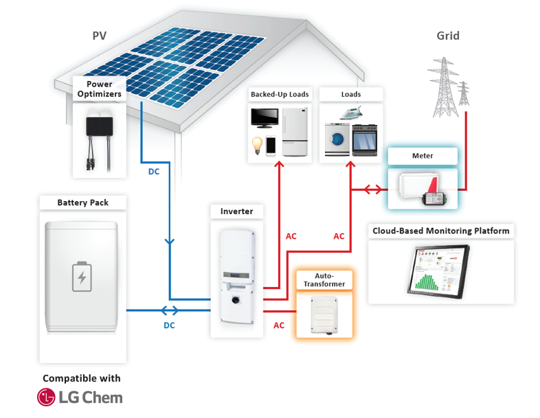 Sol Luna Solar battery backup solutions